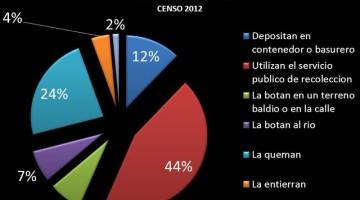 ¿Cómo eliminan la basura los hogares de Bolivia?